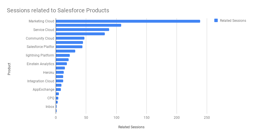 Sessions related to Salesforce Products